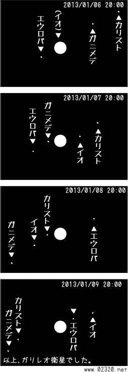 ガリレオ4衛星の公転運動説明図