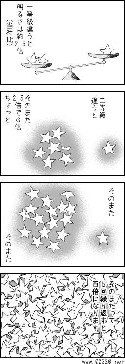 一等星が六等星より100倍明るいことの解説