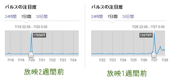バルス放送前のデータ