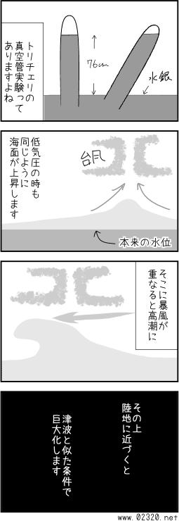 トリチェリの法則と低気圧によって高波が発生する理由