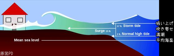 高波が起こりうる条件