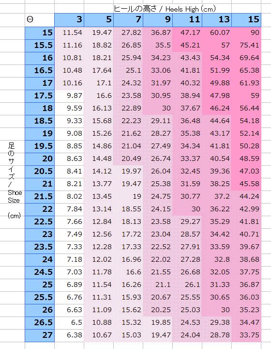 表2 サイズごとの傾斜角(deg)