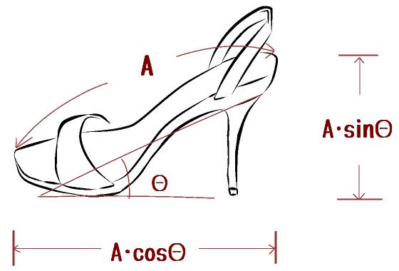 靴と三角関数