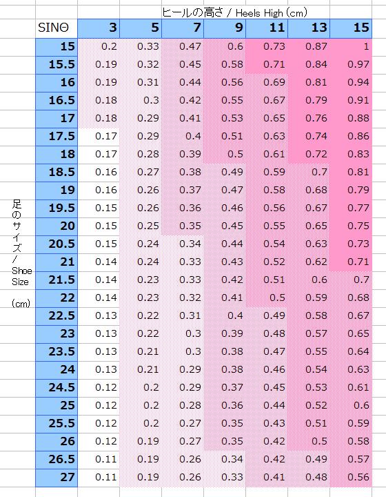 表1 サイズごとの傾斜角(sinθ)