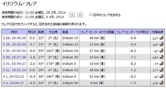 イリジウム衛星の見え方@渋谷