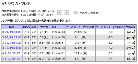 イリジウム衛星の見え方@東京駅