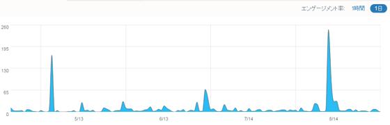 管理サイトに関連するツイート分析