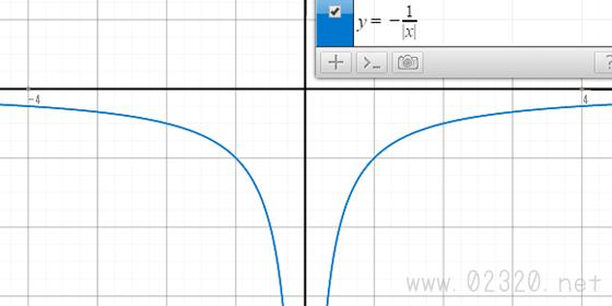 y=-1/|x|のグラフ