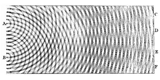 光の干渉縞:ヤングの実験
