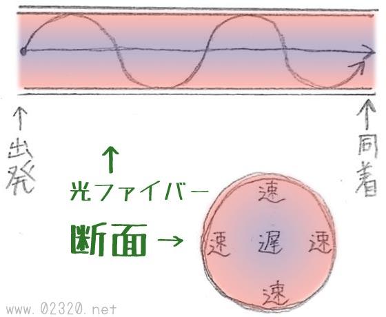 光ケーブルの内部構造