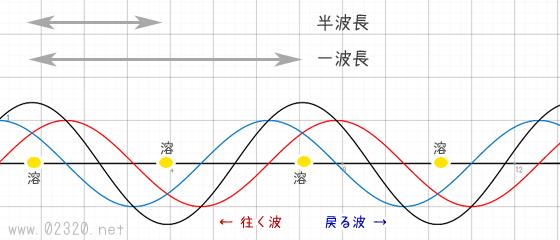 定常波の解説