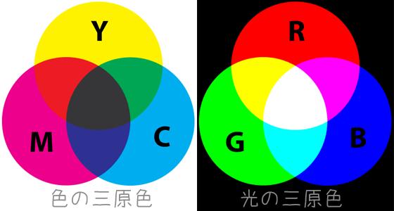 色の三原色と光の三原色