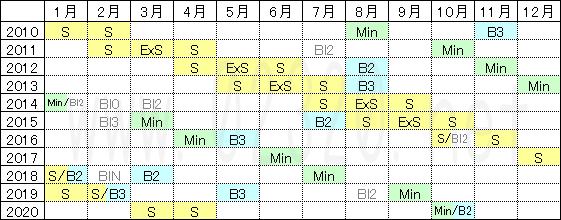 満月や新月のカレンダー