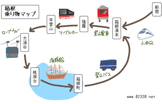 箱根旅行の代表的な移動プラン