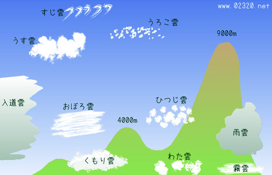 地震雲って本当にあるの?雲の種類と名前の覚えかた