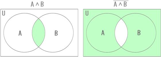 ドモルガンの法則「AかつB」の補集合