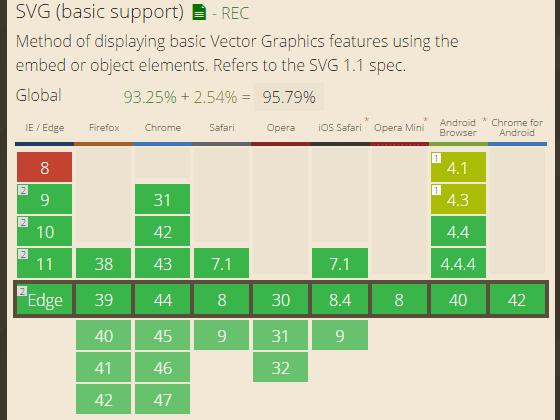 SVG対応ブラウザ現況