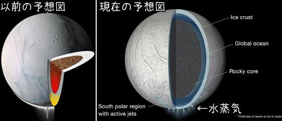 土星の衛星エンケラドゥスの内部予想図