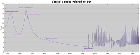 カッシーニ探査機のスイングバイ速度の記録