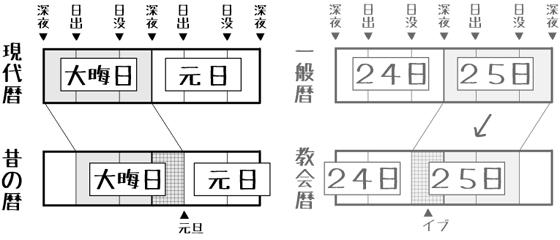 和暦と教会暦