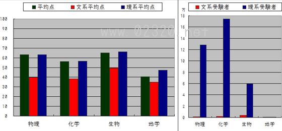 センター理科 文理別得点と受験者数