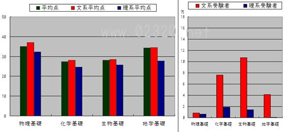 センター理科基礎 文理別得点と受験者数