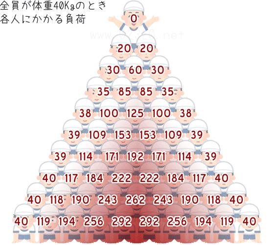 10段ピラミッドの負荷