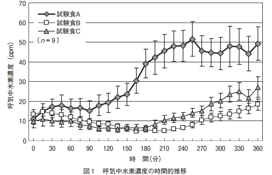 一般食における呼気水素量の変化