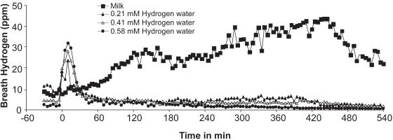 水素水と牛乳で測った呼気水素