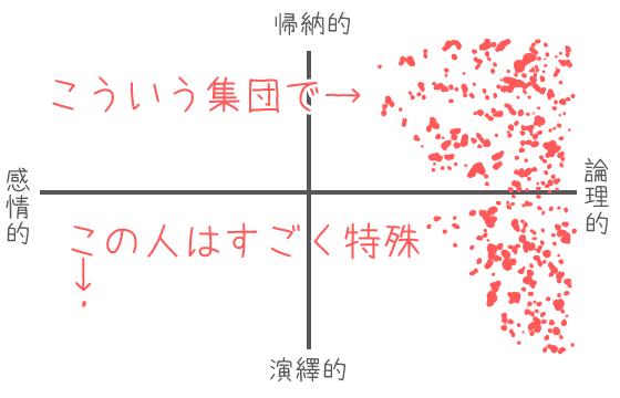 思考パターンのチャート