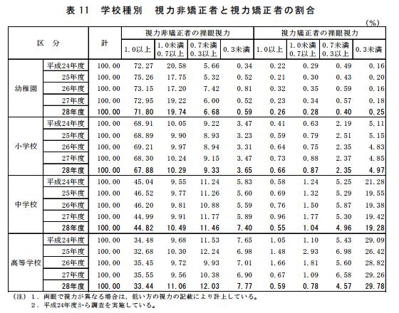 学校保健調査 平成28年