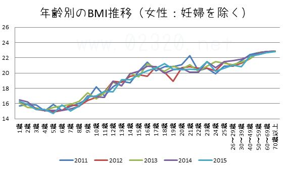日本女性の生涯BMI推移