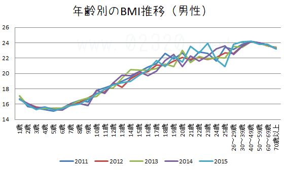 日本男性の生涯BMI推移