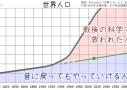科学の進歩と人口推移