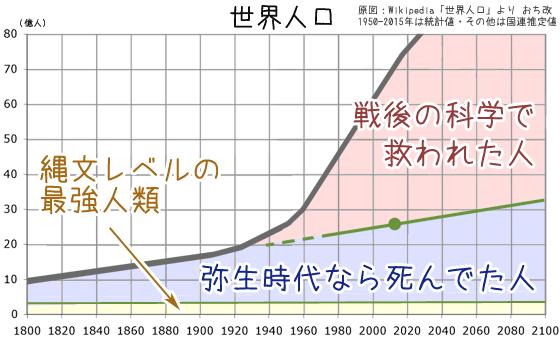 2000年前の科学力なら現在の推定世界人口は3億程度